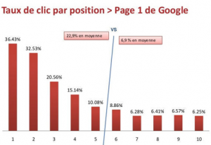 Clickthrough rates in the natural results of Google France
