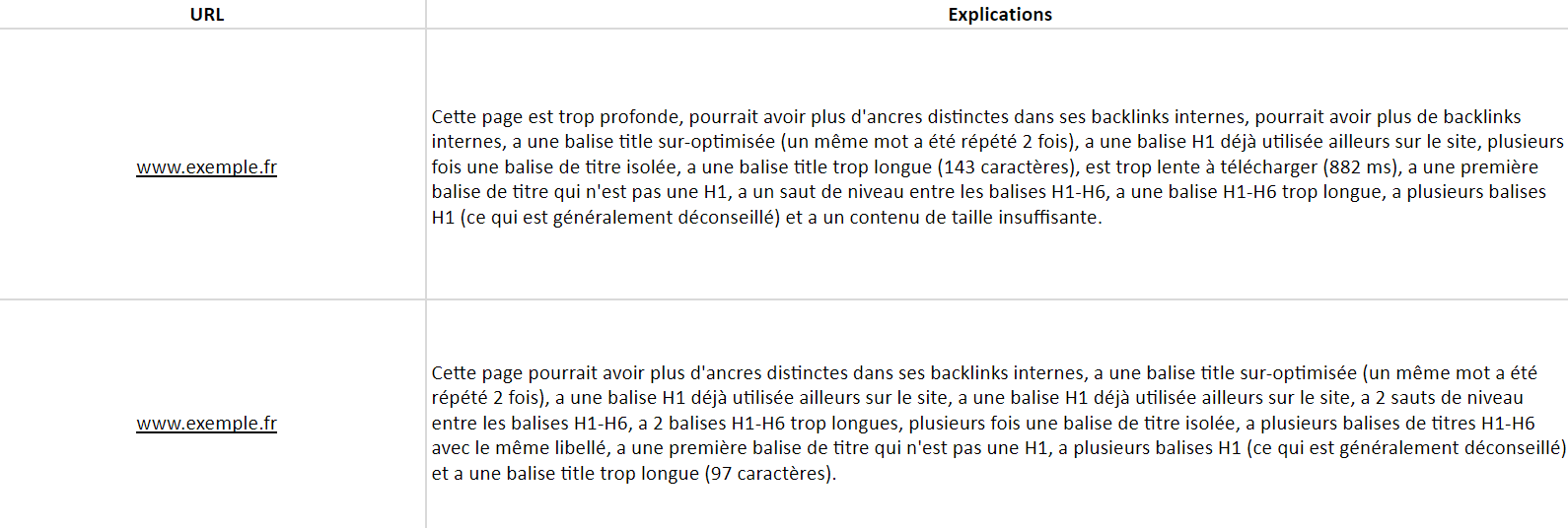 Analyse pages inactives SEO