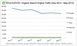 Baisse du trafic Google