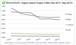 Baisse du trafic moteurs de recherche