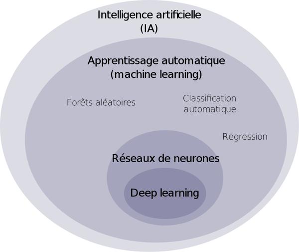Cartographie de l'IA