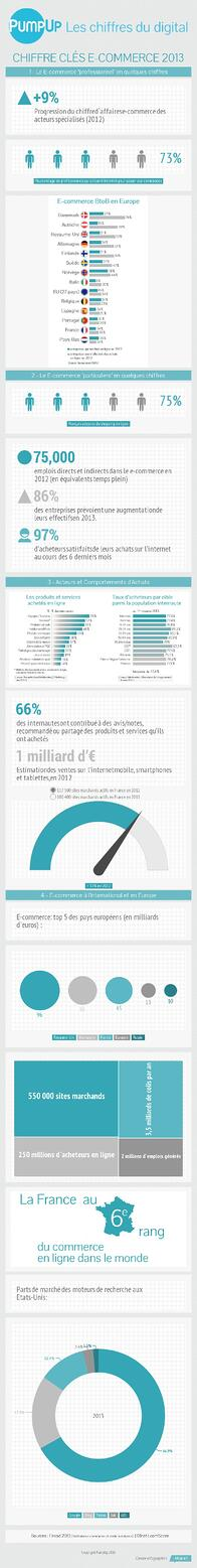 Infographie Chiffre-cles-e-commerce-2013