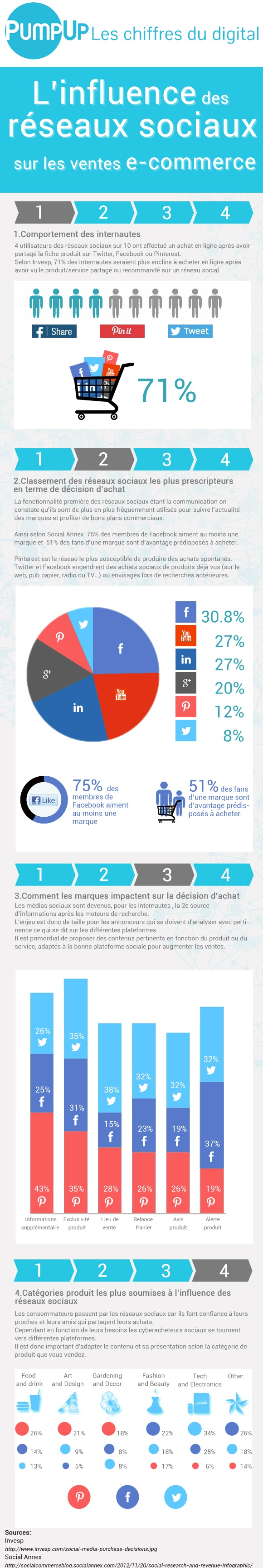 Chiffre-cles-smo-influence