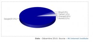 Parts de trafic des moteurs de recherche en France