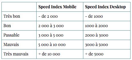 Score Speed Index