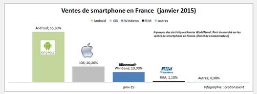 Vente de Smartphone en France en 2015