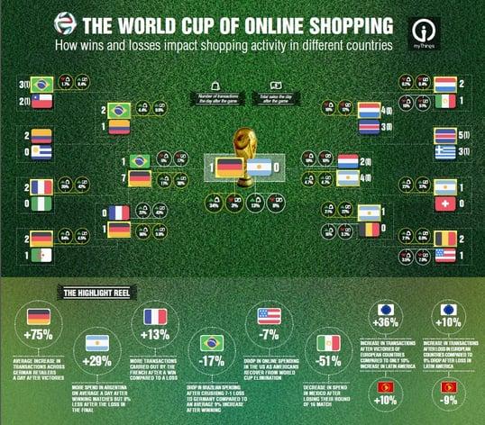 impact coupe du monde sur e commerce