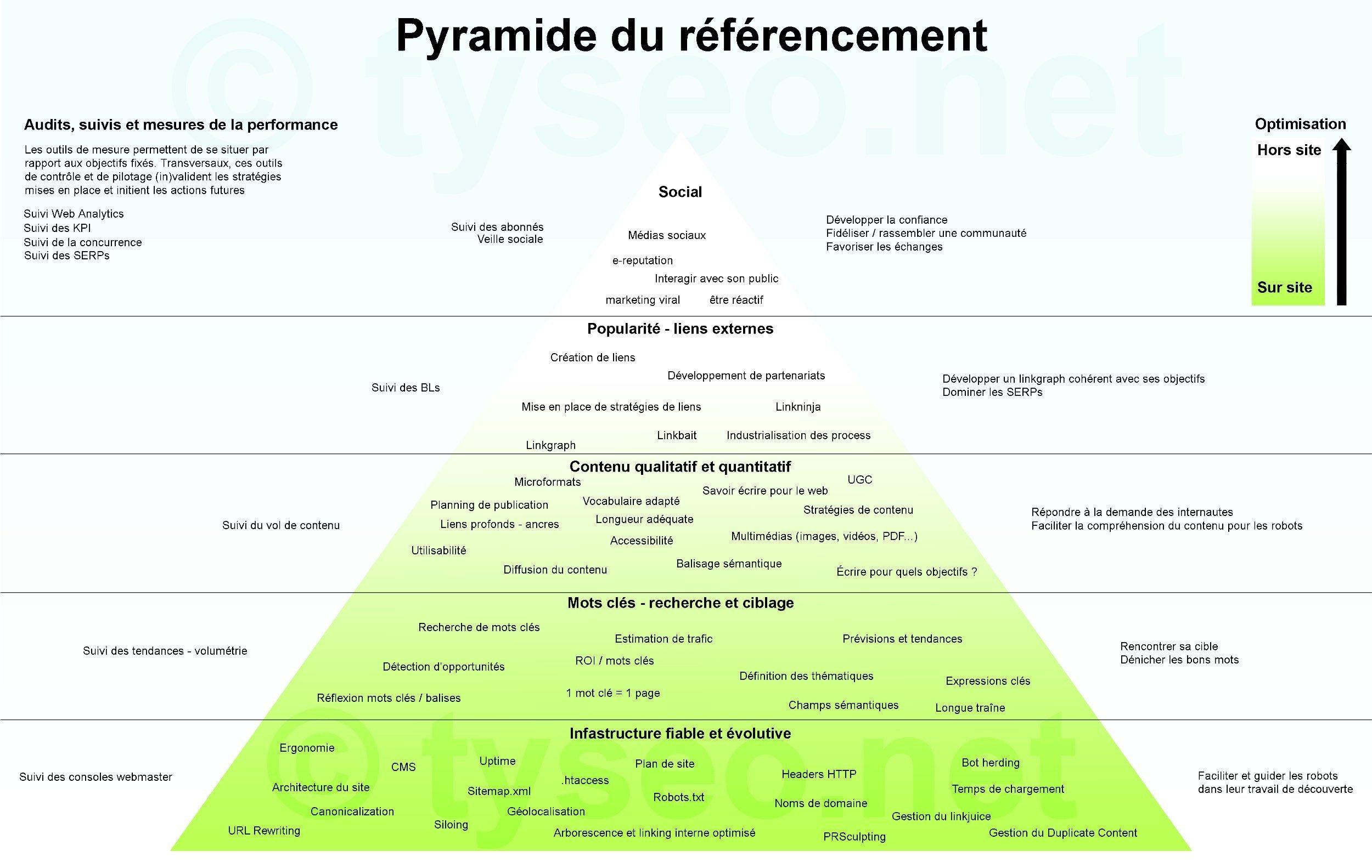 pyramide-seo
