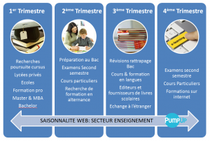 saisonnalite web enseignement