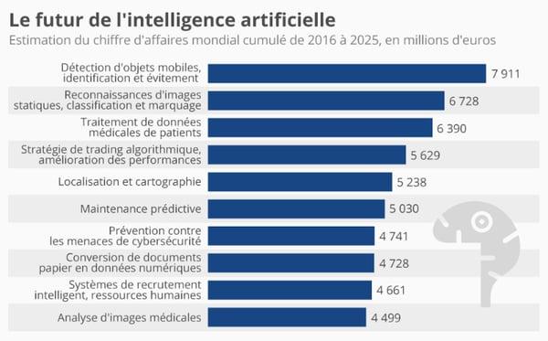 Le futur de l'IA