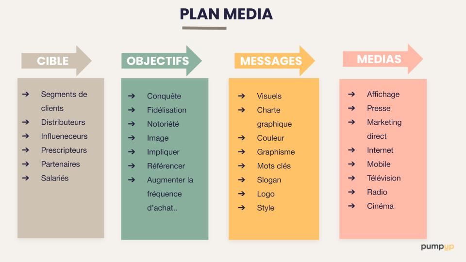 Plan Media PumpUp