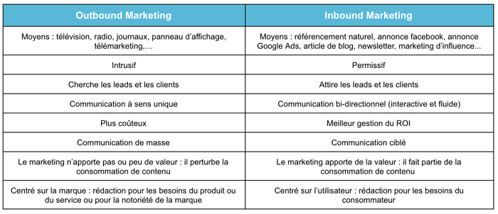 marketing entrant vs sortant