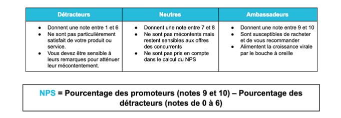 calcul nps net promoter score