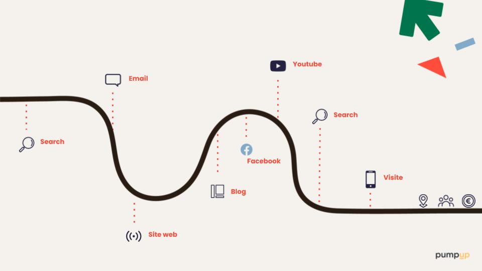 parcours utilisateur
