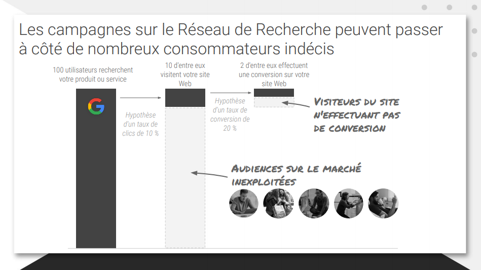 synergie des leviers google ads