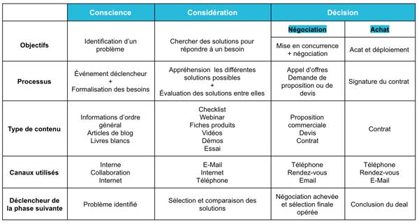 typologie de contenu